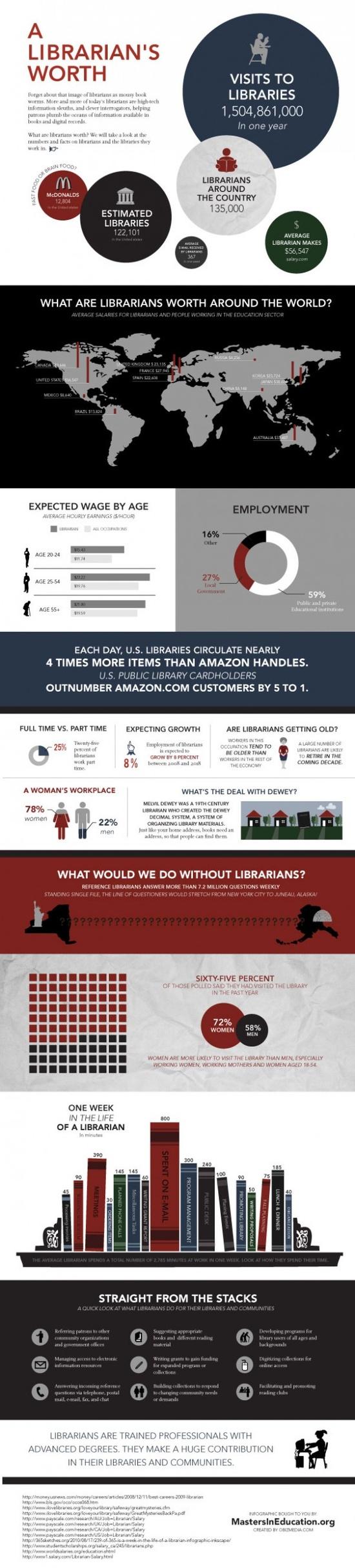 دور المكتبات وأمناء المكتبات