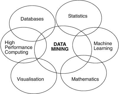 التنقيب في البيانات Data Mining واستخراج المعرفة مدونة نسيج